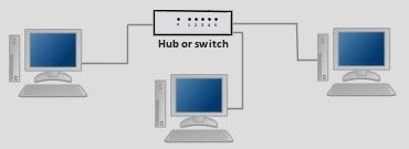 Three computers connected together with network cable via a switch or hub.