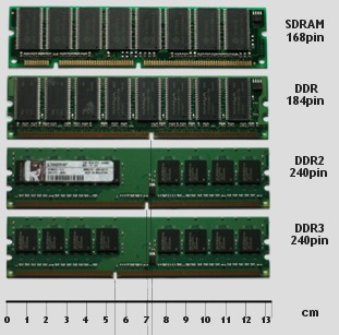Types of RAM - DDR, DDR2, DDR3, DDR4 - Computer Upgrades and Repairs.
